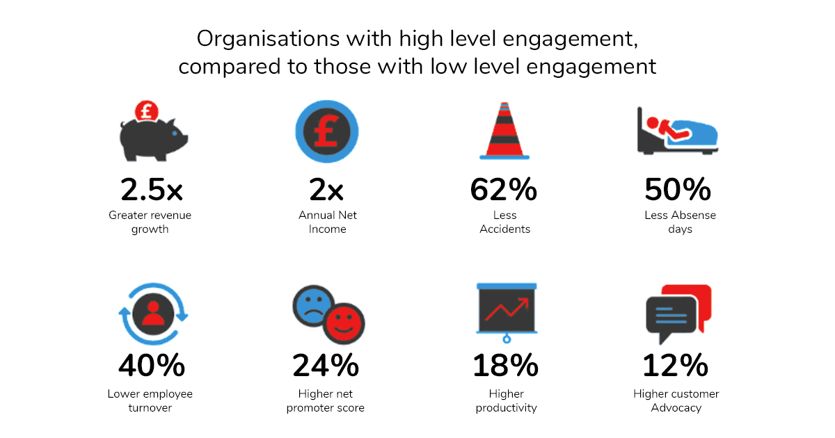 Improvements with the right Employee Engagement