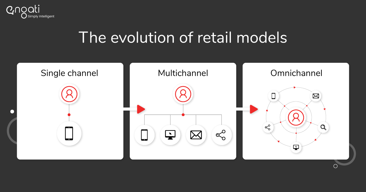 An infographic of the evolution of retail models