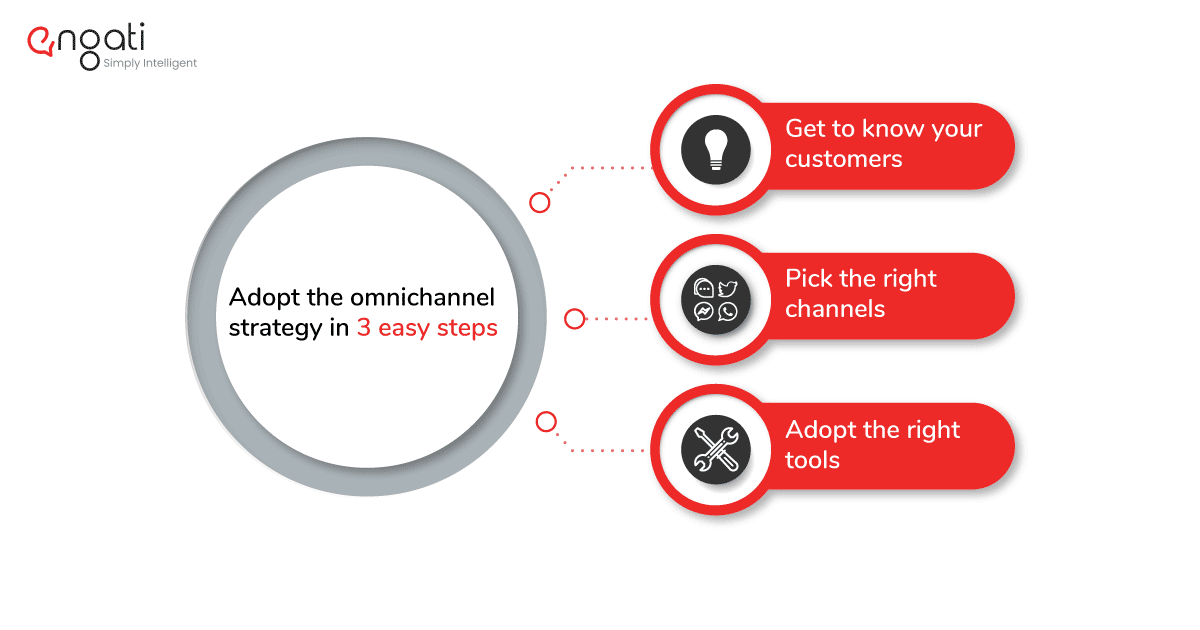 Image on how to adopt the omnichannel approach in three easy steps