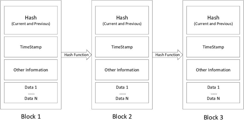 Blockchain functions
