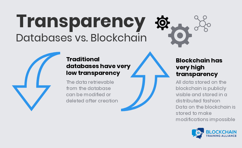 Transparency in data bases and blockchain