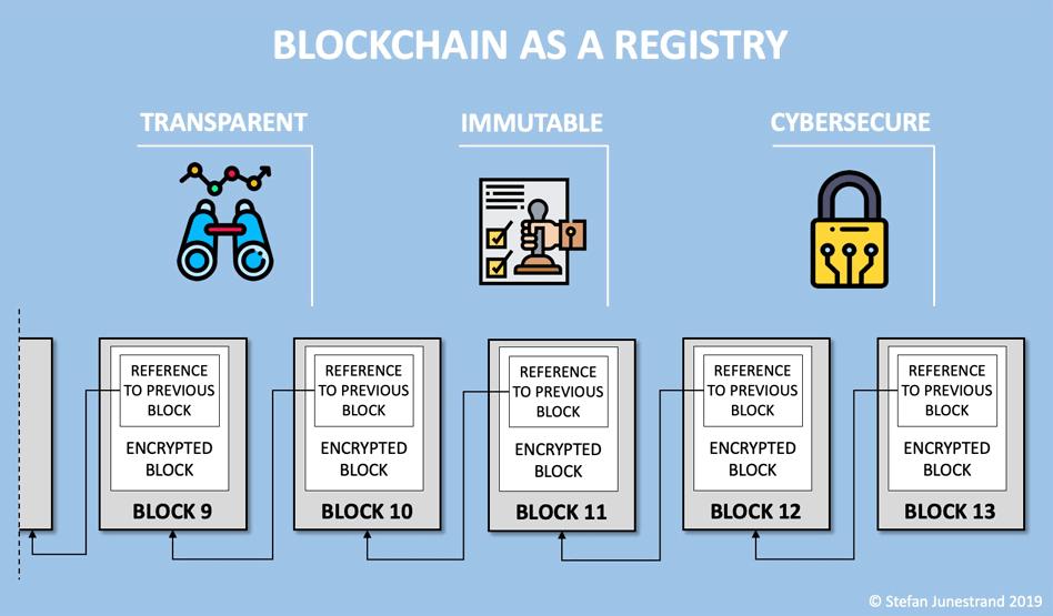 Blockchain as a registry