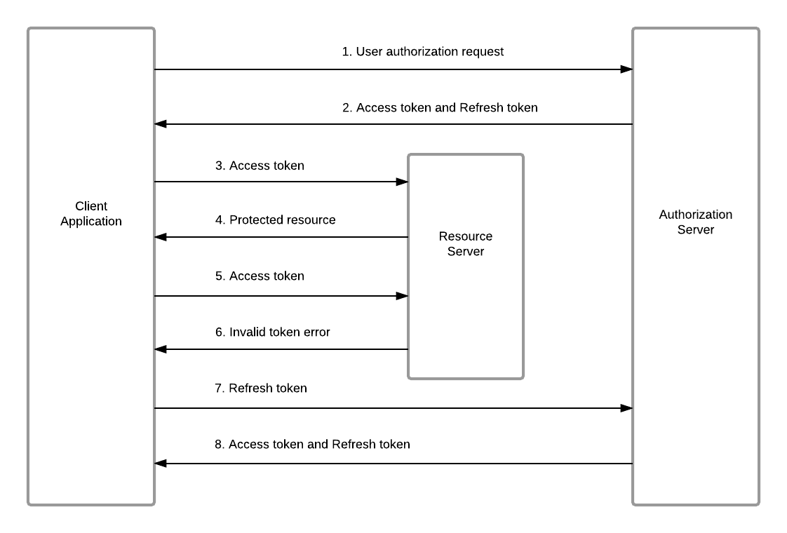 O Auth 2.0 Authentication Process