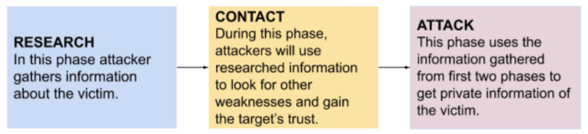 social-engineering-phasesResearch, contact, attack - Phases of social engineering