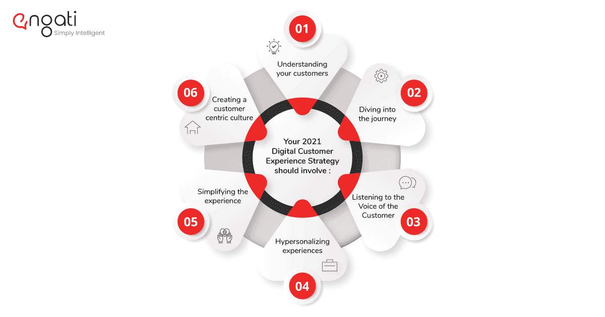 digital experience strategy components