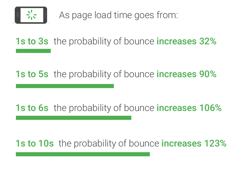 reduce page loading speed