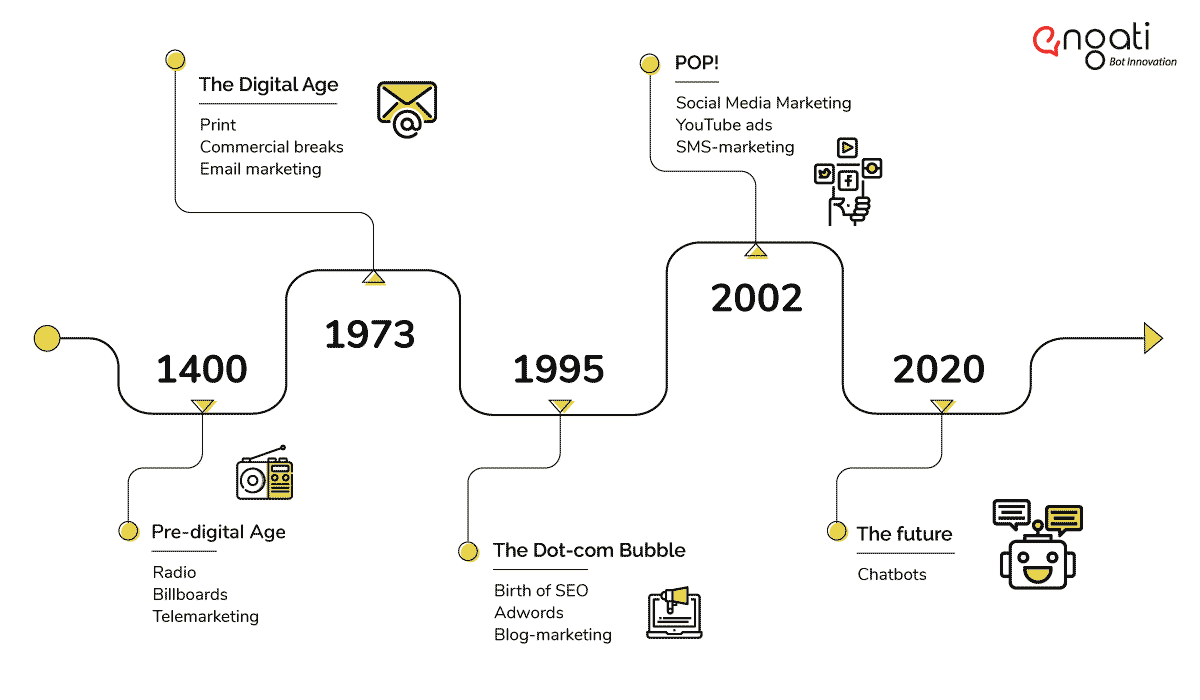 history of chatbot