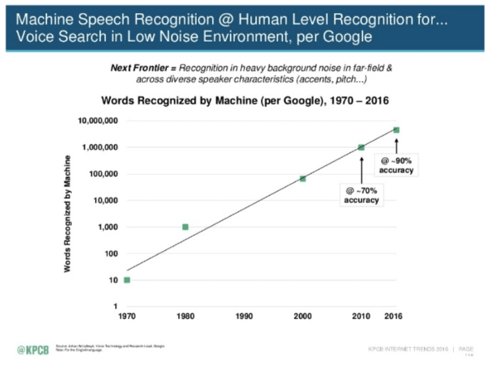 Machine Learning in Speech Recognition