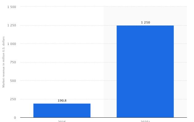 chatbot market revenue