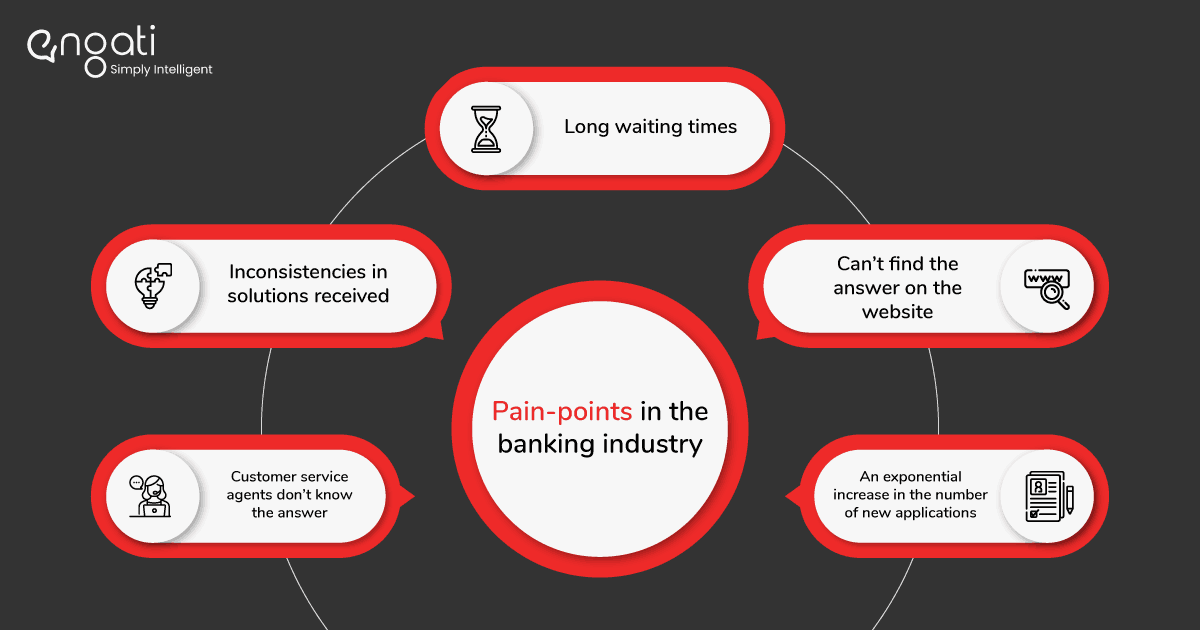 pain-points in the banking industry