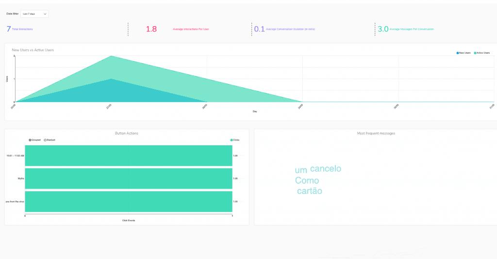 Engati Platform Analytics