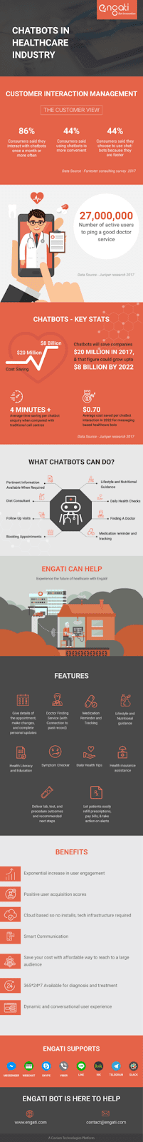 chatbots in healthcare industry (infographics)