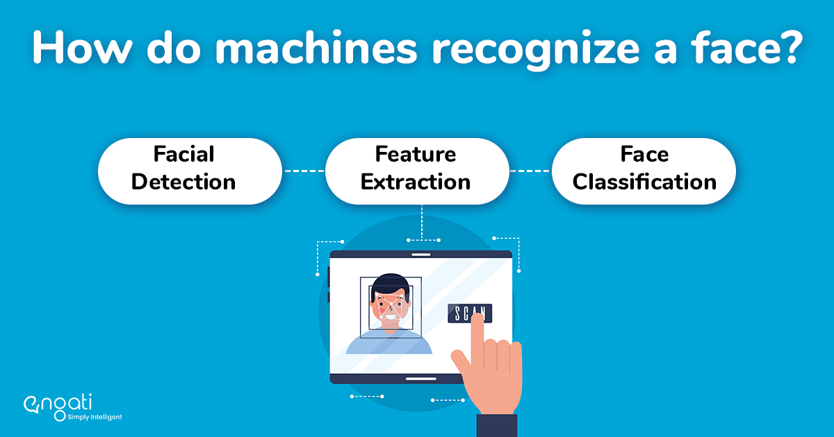 Understanding facial recognition algorithms and systems