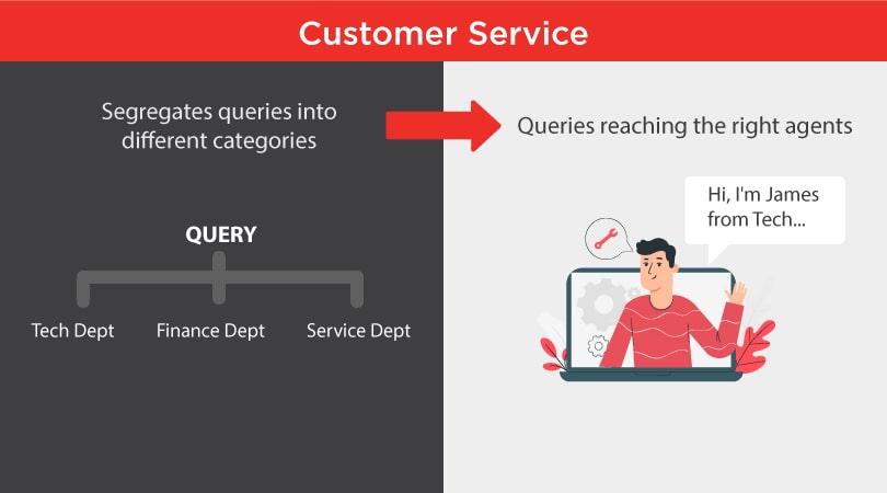 Streamline your customer service