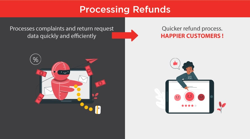 RPA = Faster Refunds = Happy and loyal customers