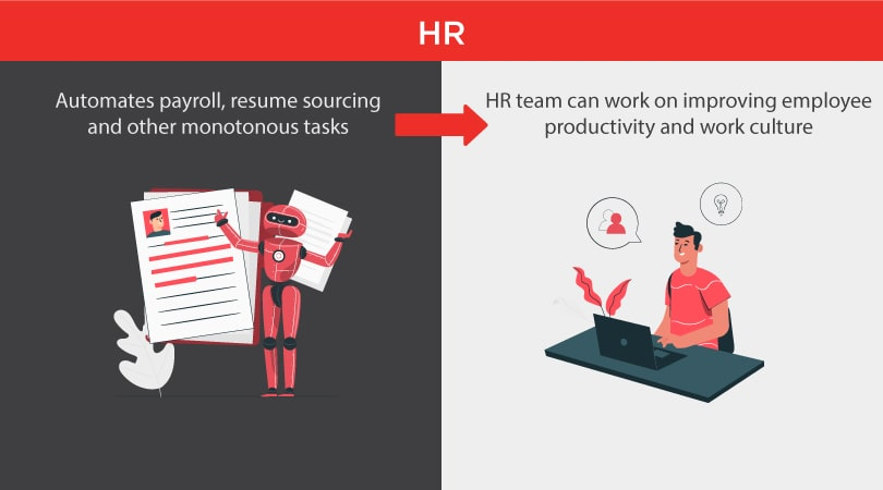 Let RPA do the monotonous tasks so that HR can focus on the HUMAN aspect