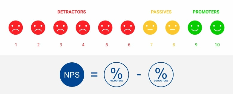 how to calculate net promoter score