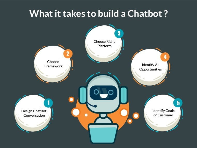 What you need to build a chatbot