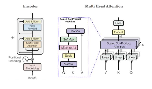 BERT mechanism model