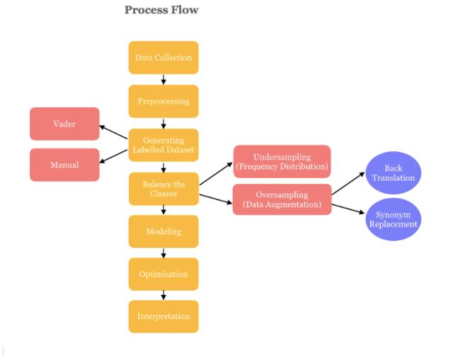 Sentiment analysis process flow