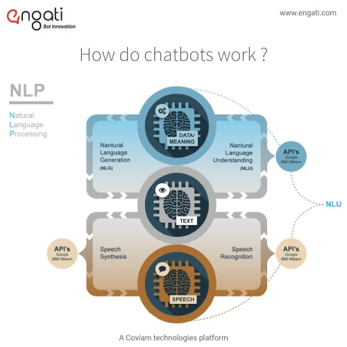 Bot essentials 6: NLP, NLU & NLG - What do they mean?