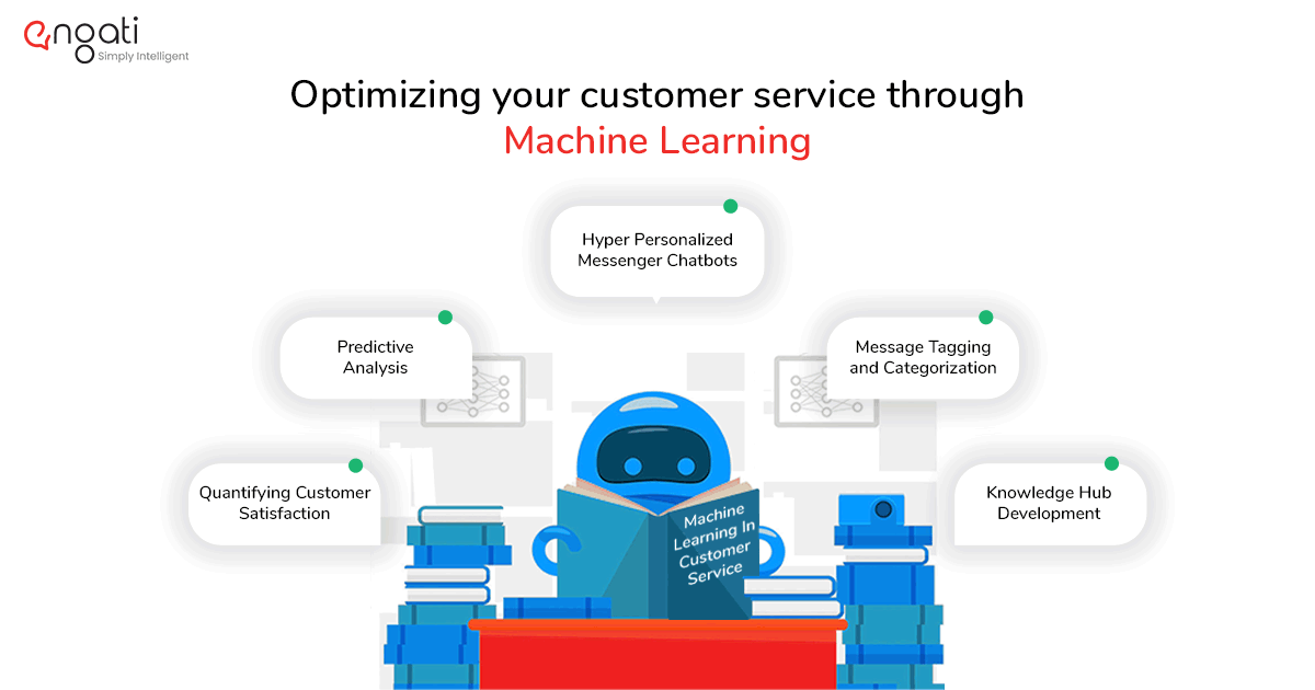 How to optimize your customer service using Machine learning?
