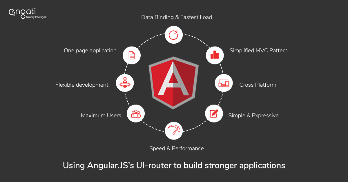 Component Based Architecture In AngularJs Using UI-Router