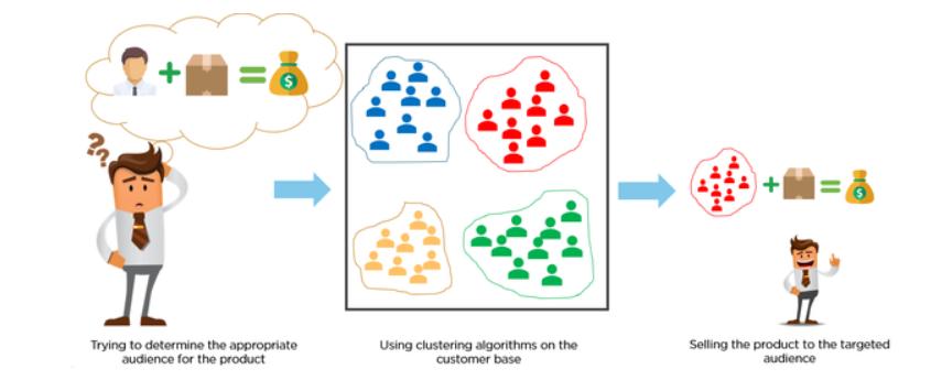Image result for clustering algorithm segmentation