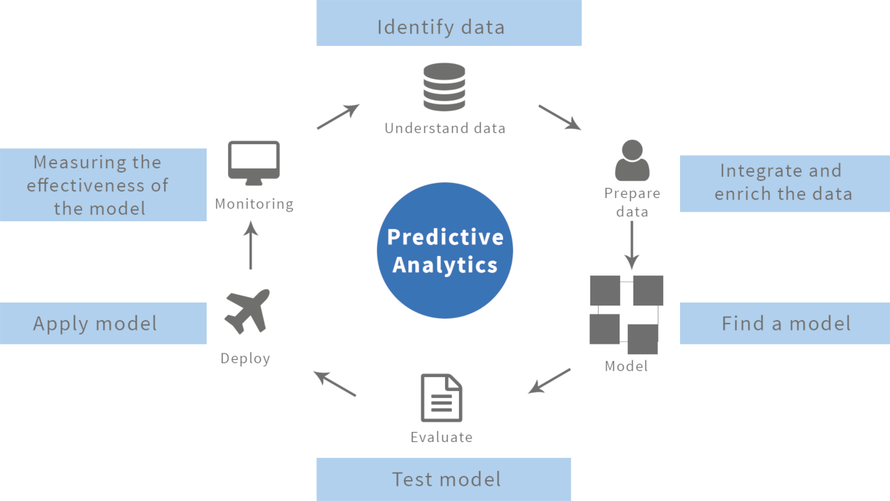 Image result for predictive analytics
