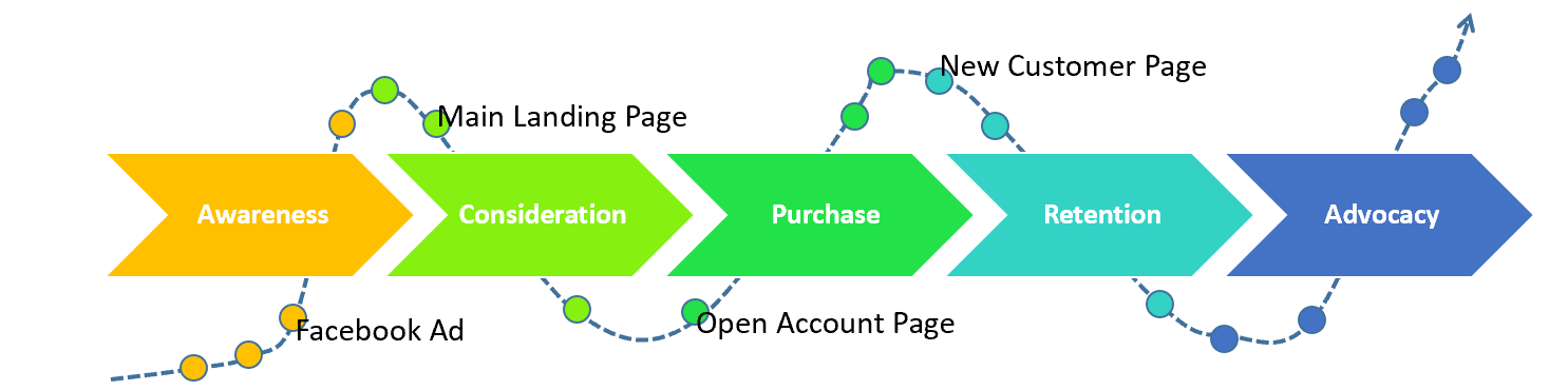 Image result for customer journey