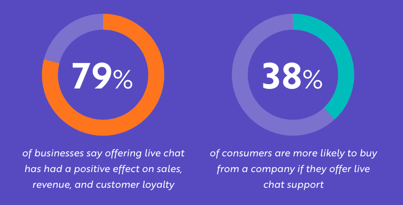 why brands use live chat for sales