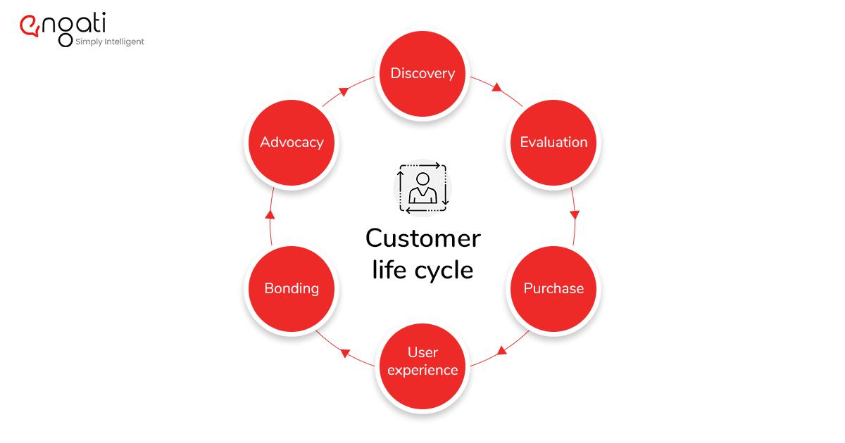 The customer life cycle