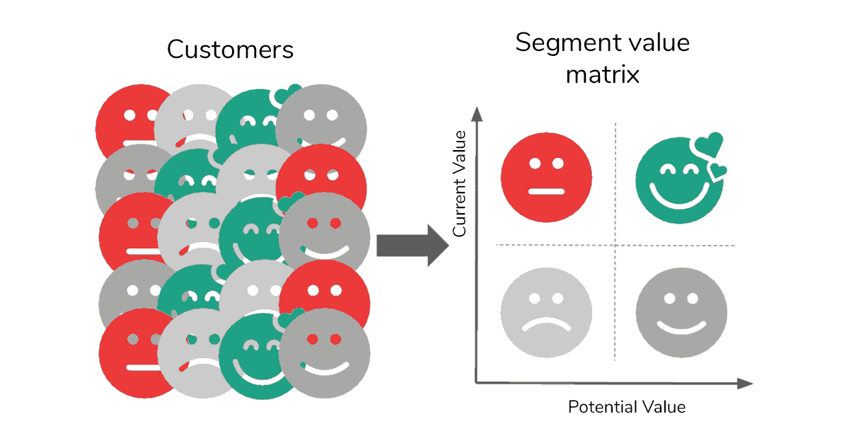 Graphic showing how businesses segment using NPS