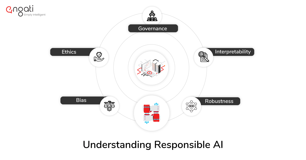The 5 pillars of responsible and ethical AI