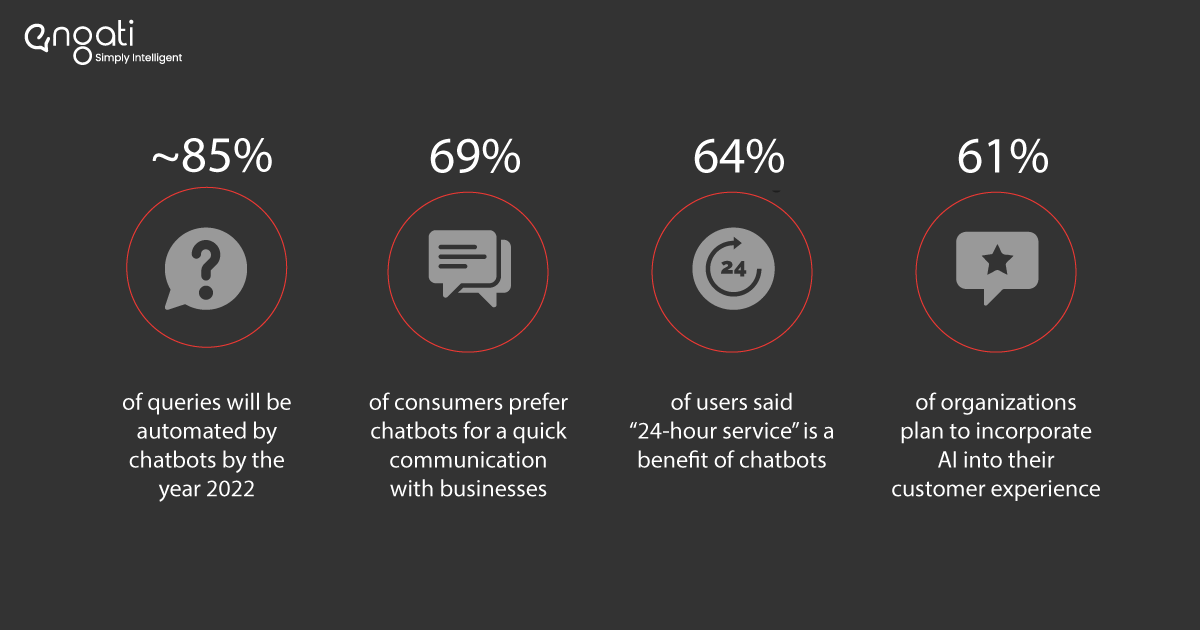 Most common chatbot use cases