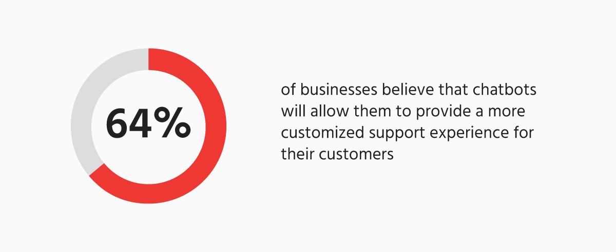 Businesses believes chatbots provide personalized customer support