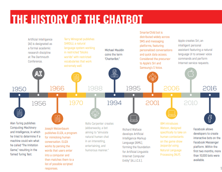 The History of chatbot