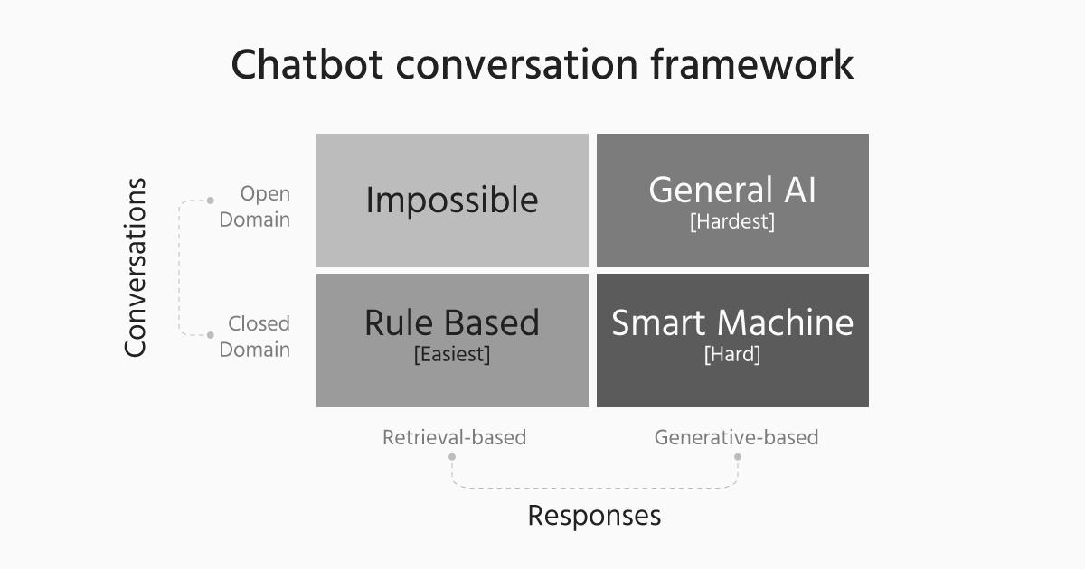 Chatbots conversation framework