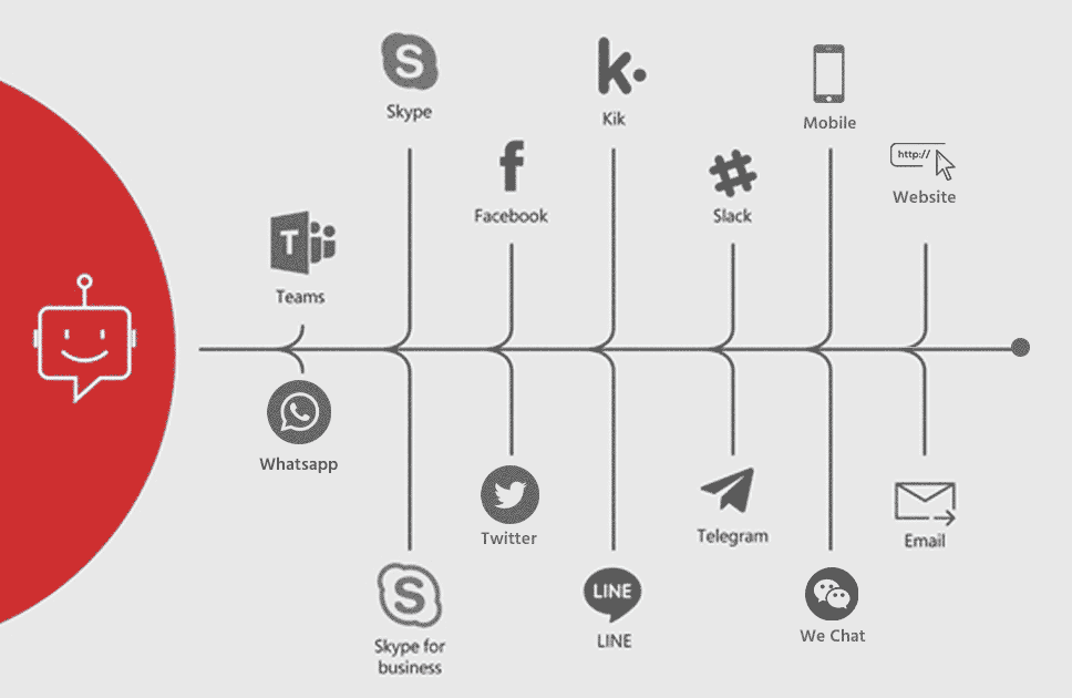 What messaging platform Engati supports