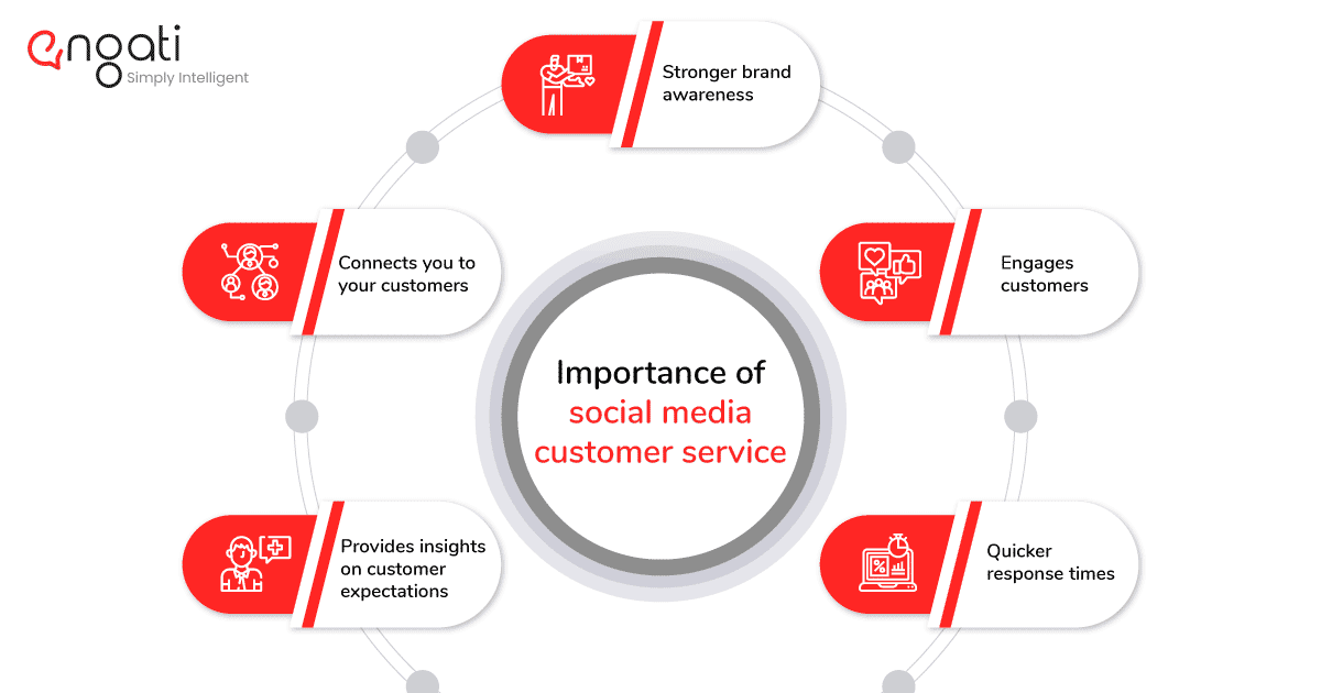 importance of social media customer service