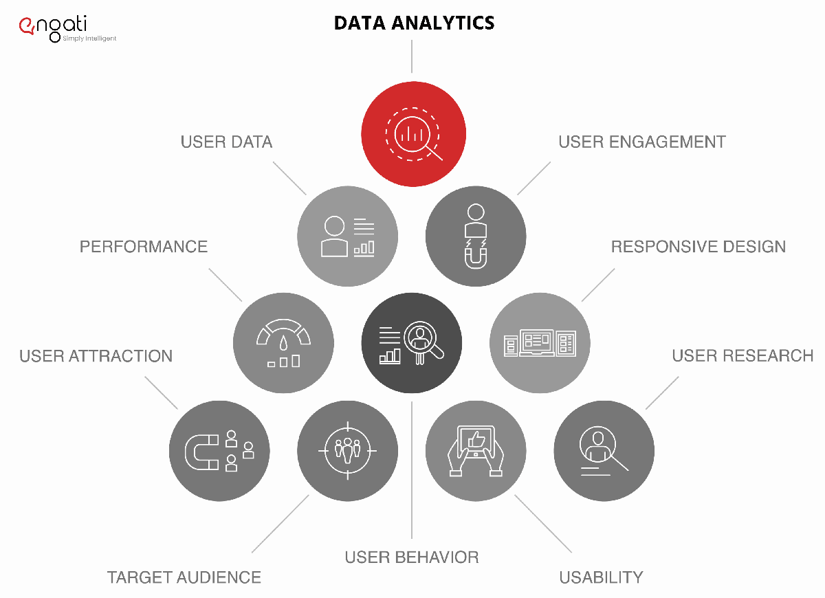 Why Data Analytics Is Imperative In Product Design