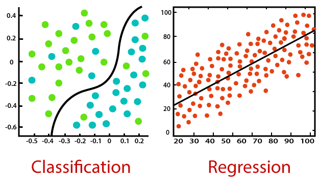 Image result for regression vs classification