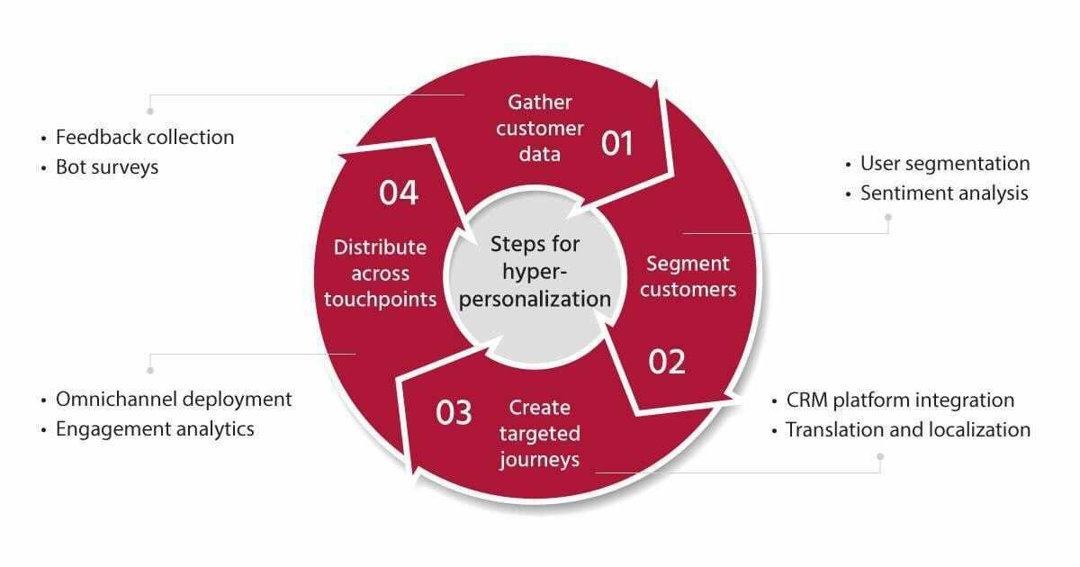 The 4 steps of hyper-personalization
