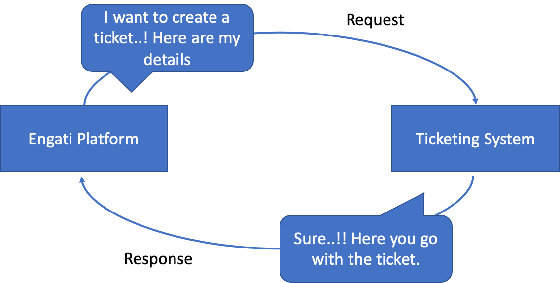 I want to create a ticket..! Here are my details Engati Platform Response Request Ticketing System Sure..!! Here you go with the ticket.