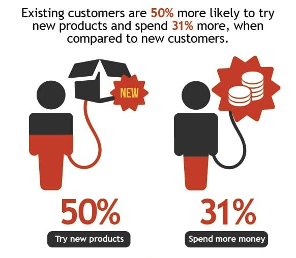 Existing customers try new products and spend more money than new customers