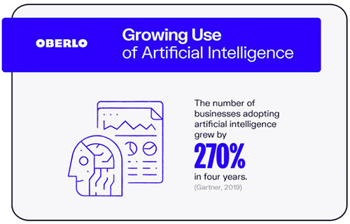 Growing use of Artificial Intelligence - Oberlo