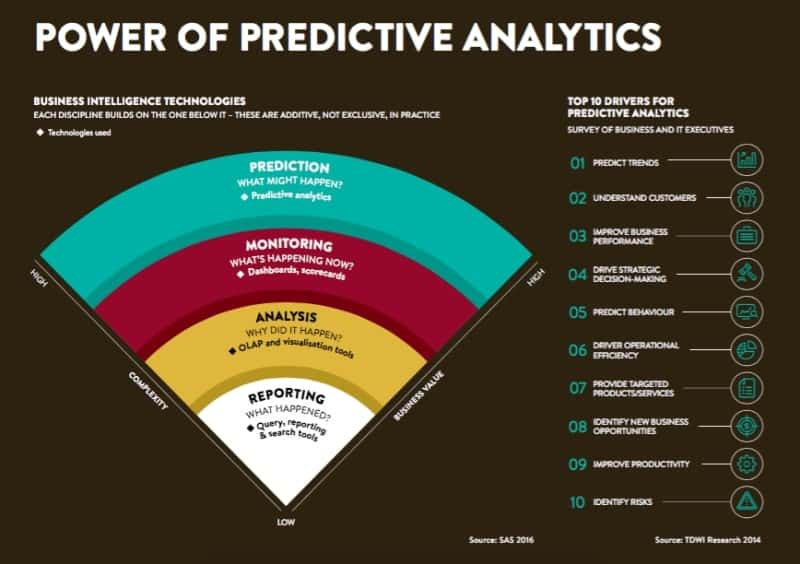 Predictive analytics funnel
