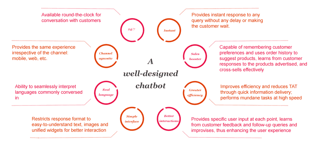 well designed chatbot features