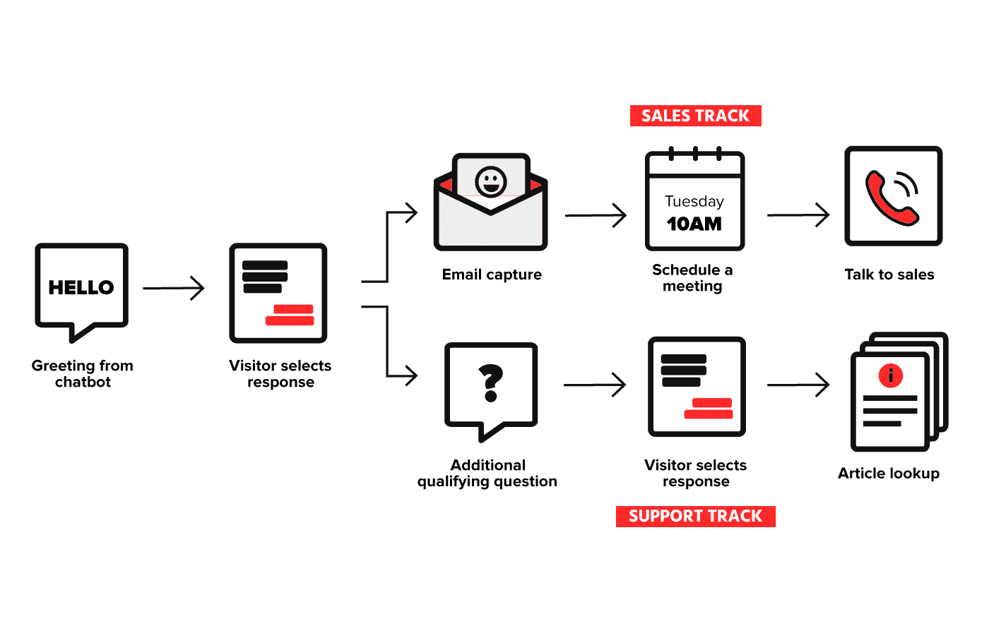 How Rules based chatbots work