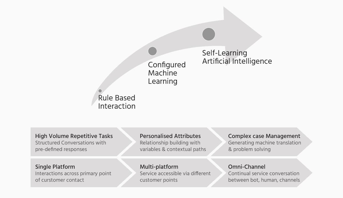 Chatbot-maturity-cycle